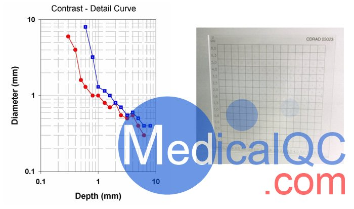 Artinis CDRAD2.0对比度细节模体,CDRAD2.0模体