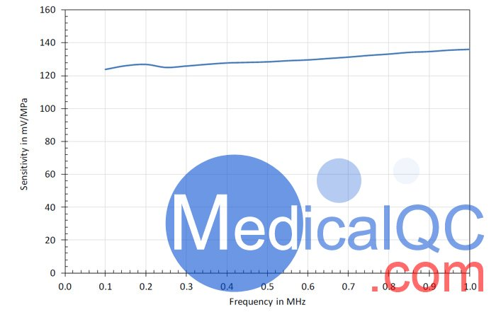 FOHS光纤水听器,英国PA FOHS光纤水听器频率响应曲线图