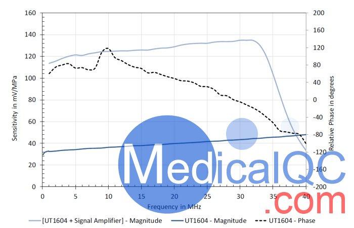 UT1604膜式水听器,英国PA UT1604膜式水听器测试波形图